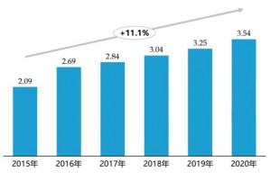 未来5年的家装市场发展趋势分析